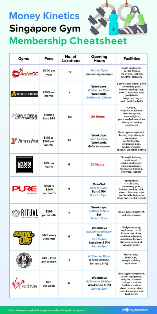 Your-Go-To-Gym-Membership-Guide-In-Singapore-Cost-Locations-Facilities