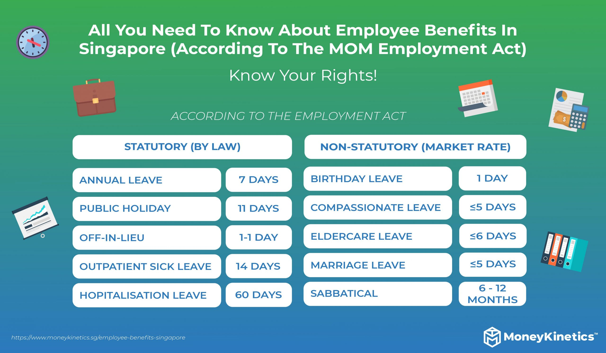 All You Need To Know About Employee Benefits In Singapore: Annual Leave, Off-in-lieu, Hospitalisation Leave, etc.